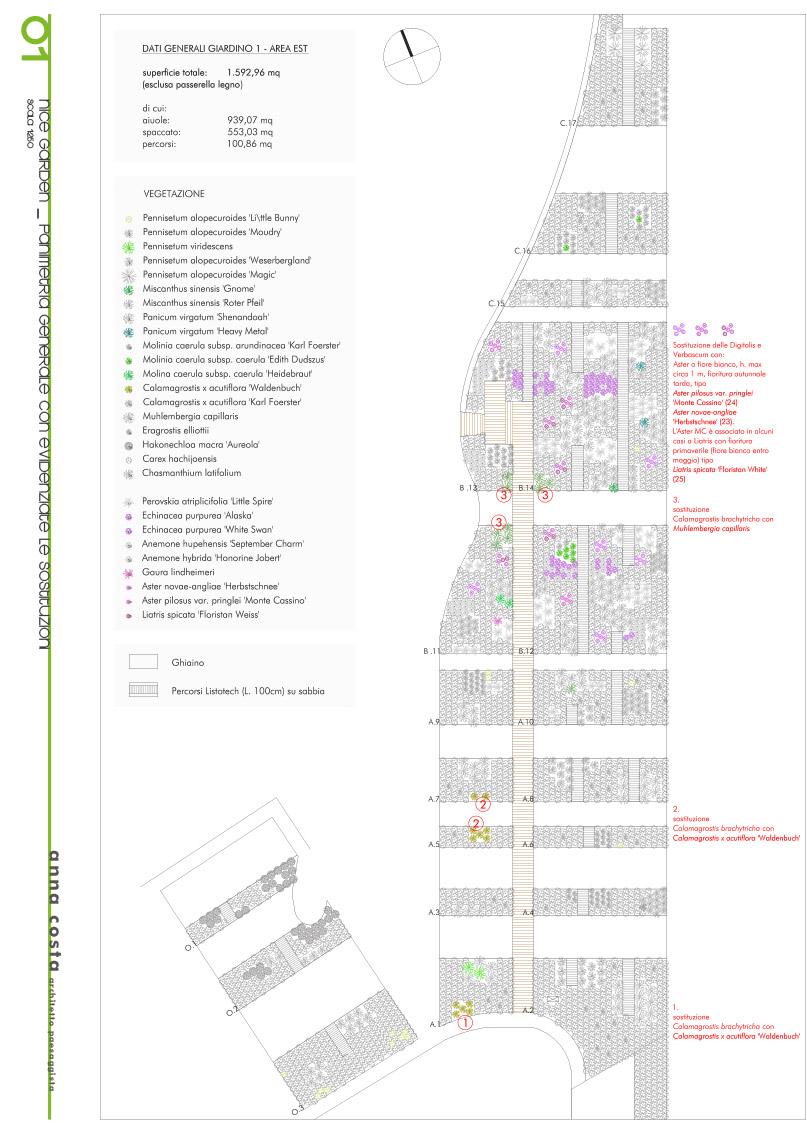 Progetto Nice, verifica a Giugno 2013, segnalando le varietà che verranno sostituite dove è stata riscontrata difficoltà vegetativa